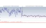 Практический опыт - (эффект улучшения качества электроэнергии) решение проблем с помощью стабилизатора ОРТЕА.