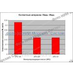 Увеличьте срок службы скользящих контактов в 9 раз ежемесячно с помощью высокотемпературной и высокоэлектропроводящей смазки НИИМС-5395