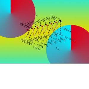 Австралийцы создали прототип «квантового интернета» из элементов памяти на основе эрбия