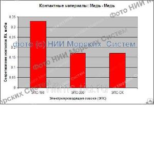 «НИИ Морских Систем» освоен выпуск смазки электропроводящая НИИМС-5395 в таре 0, 25 и 0, 5 кг
