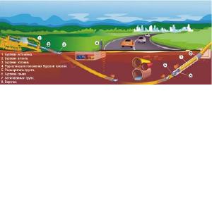 Низкие цены на ГНБ горизонтально-направленное и ГШБ шнековое бурение и проколы, Микротоннелирование для труб: cталь, ж/б, Хобас, ПНД диаметром до 2, 5м. Электромонтаж 0, 4-10-35-110кВ, НВК, газопр